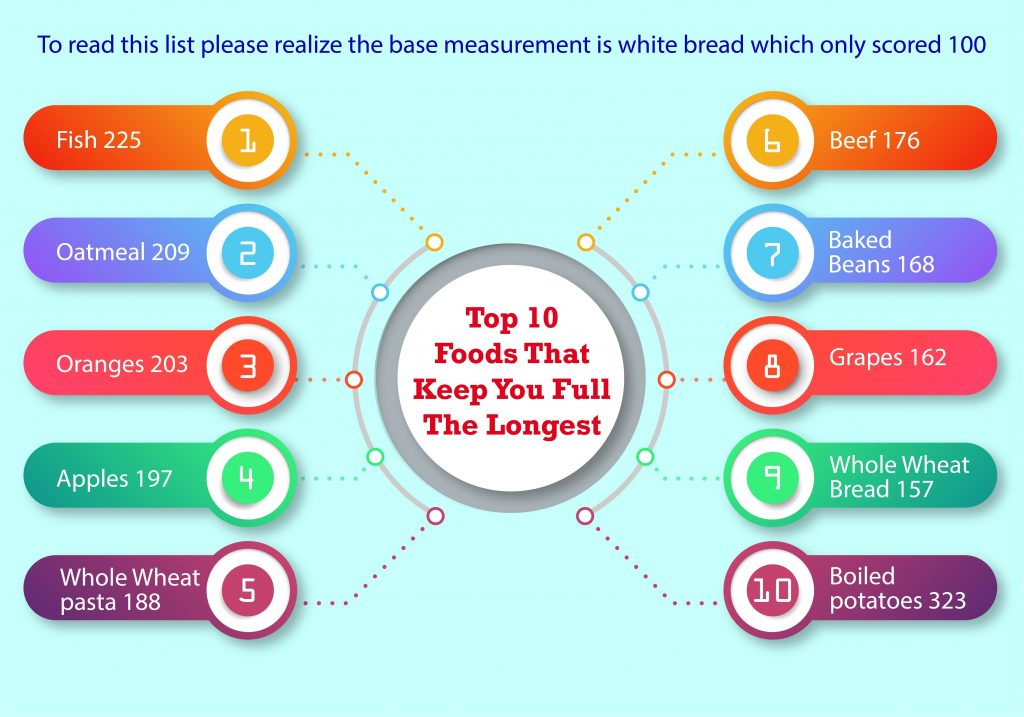 Foods That Keep You Full The Longest