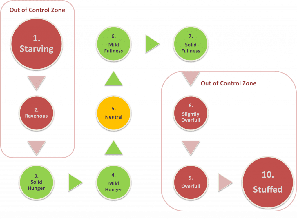 Pleasant Hunger Versus Unpleasant Hunger diagram with 1-10 rating