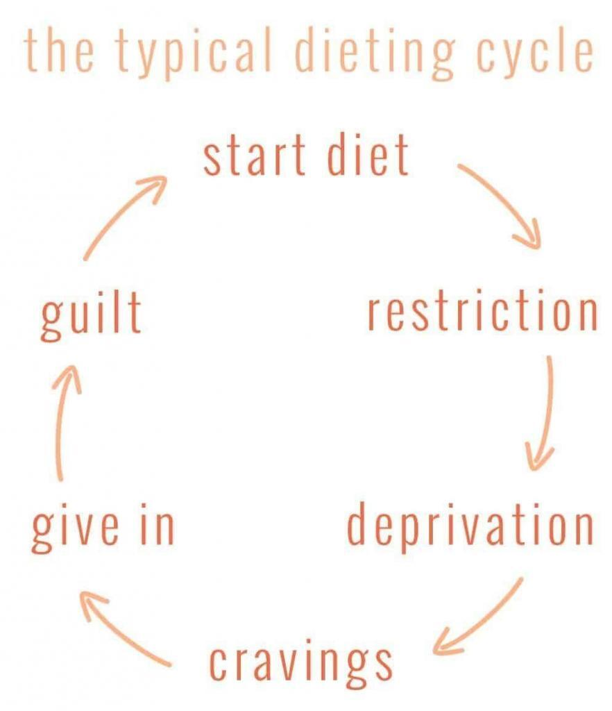 the typical diet cycle going from start, restriction, deprivation, cravings, give in, guilt