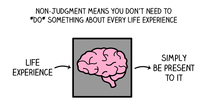 mindful nonjudgment with brain in the middle of judgment and simple presence