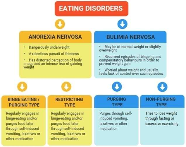 eating disorders hierarchy with anorexia and bulimia at top