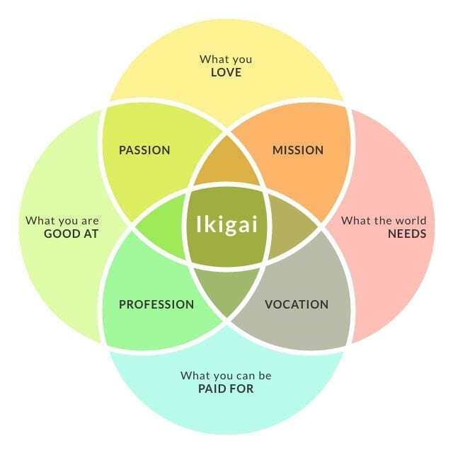ikigai concept to show the 4 aspects of life purpose