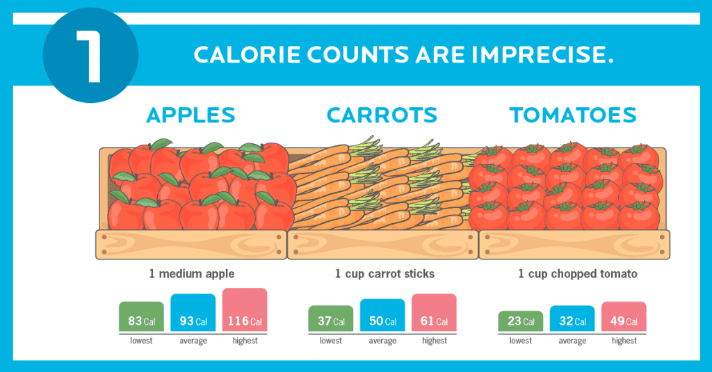 calorie counting inaccurate
